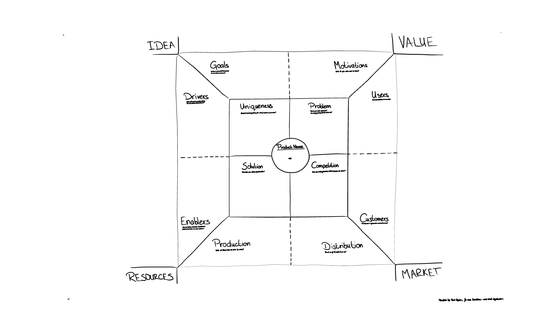 Mind objects the best support for visual thinking digitalize position map a visual diagram that marketers use to position their brand pooptronica Image collections